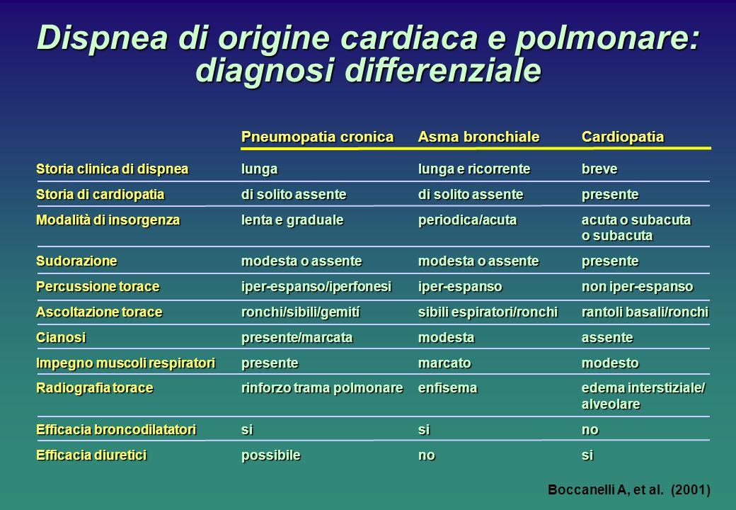 Dispnea di origine cardiaca e polmonare: diagnosi differenziale Boccanelli A, et al. (2001) Pneumopatia cronicaAsma bronchiale Cardiopatia Storia clin