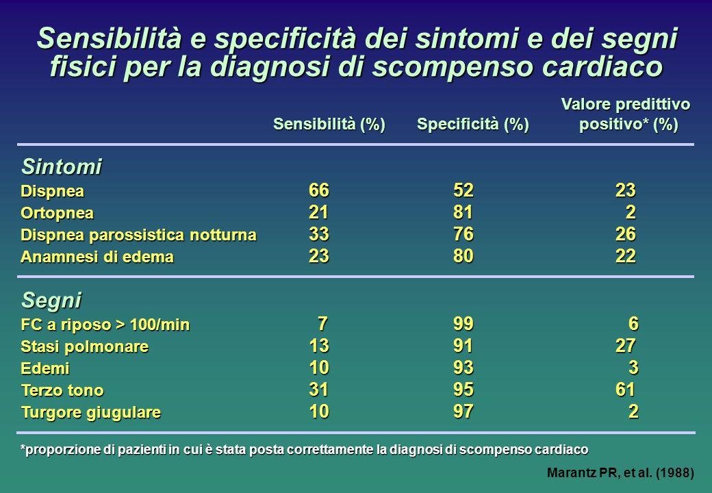 Sensibilità e specificità dei sintomi e dei segni fisici per la diagnosi di scompenso cardiaco Valore predittivo Sensibilità (%)Specificità (%) positivo* (%) Sintomi Dispnea 665223 Ortopnea 2181 2 Dispnea parossistica notturna 337626 Anamnesi di edema 238022 Segni FC a riposo > 100/min 799 6 Stasi polmonare 139127 Edemi 1093 3 Terzo tono 319561 Turgore giugulare 1097 2 *proporzione di pazienti in cui è stata posta correttamente la diagnosi di scompenso cardiaco Marantz PR, et al.