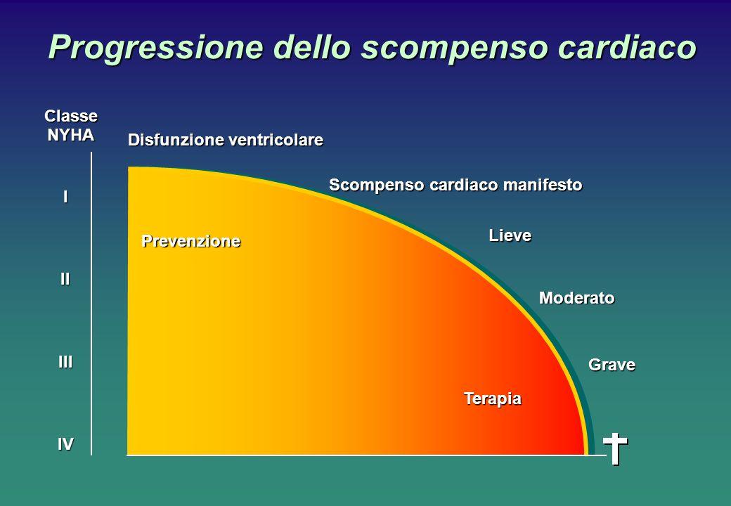 Progressione dello scompenso cardiaco Prevenzione TerapiaClasseNYHAIIIIIIIV Disfunzione ventricolare Scompenso cardiaco manifesto Lieve Moderato Grave
