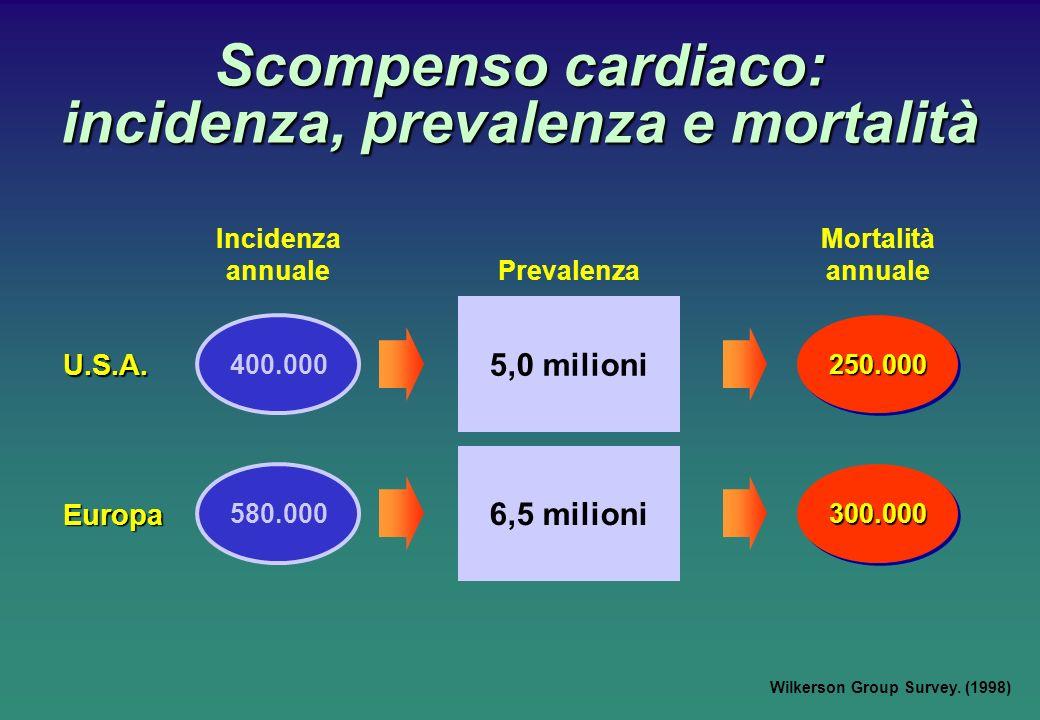 400.000 5,0 milioni 250.000250.000 Incidenza annuale Prevalenza Mortalità annuale U.S.A. 580.000 6,5 milioni 300.000300.000 Europa Scompenso cardiaco: