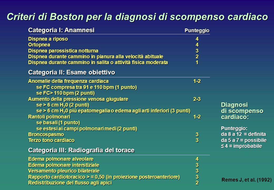 Criteri di Boston per la diagnosi di scompenso cardiaco Diagnosi di scompenso cardiaco: Punteggio: da 8 a 12 = definita da 5 a 7 = possibile 4 = impro