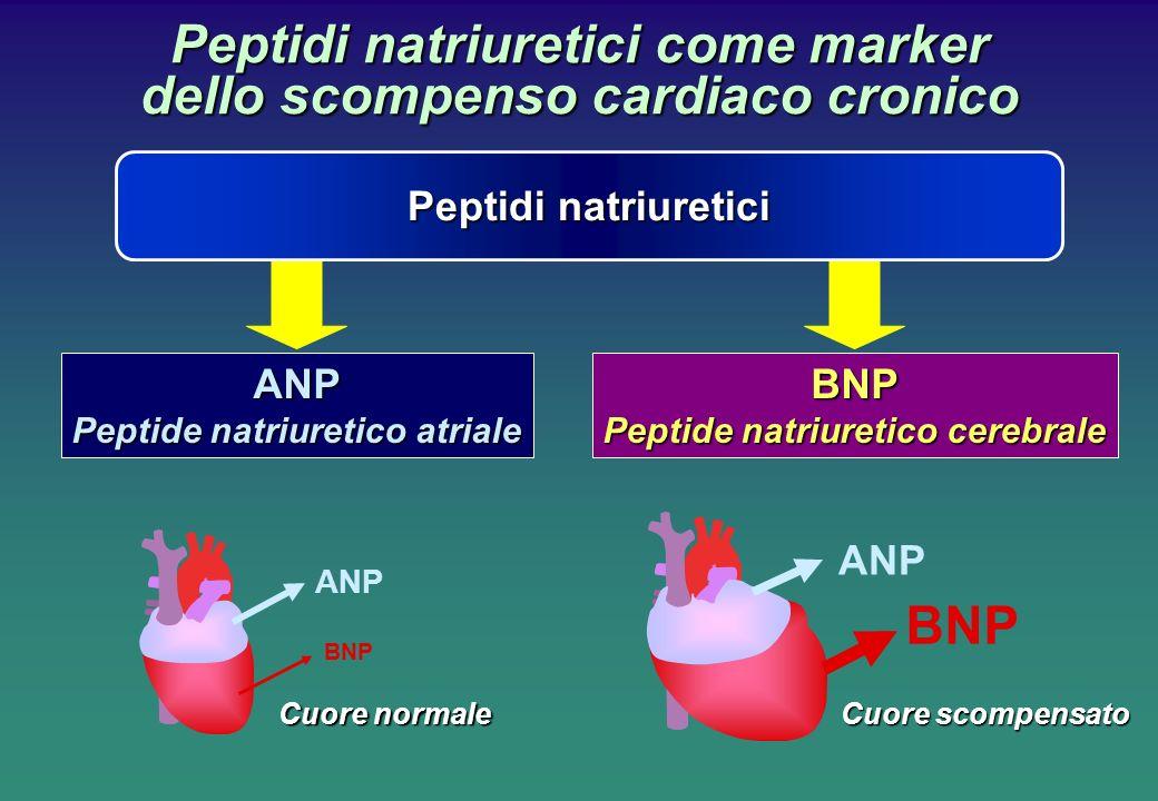 Peptidi natriuretici come marker dello scompenso cardiaco cronico ANP Cuore normale Cuore scompensato ANP BNP ANP Peptide natriuretico atriale BNP Peptidi natriuretici BNP Peptide natriuretico cerebrale