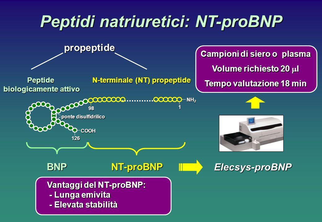 Peptidi natriuretici: NT-proBNP Peptide biologicamente attivo Elecsys-proBNP Campioni di siero o plasma Volume richiesto 20 l Tempo valutazione 18 min Vantaggi del NT-proBNP: - Lunga emivita - Lunga emivita - Elevata stabilità - Elevata stabilitàpropeptide1 NH 2 COOH ponte disulfidrilico 98 126 N-terminale (NT) propeptide BNPNT-proBNP