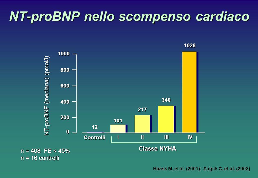 NT-proBNP nello scompenso cardiaco Haass M, et al. (2001); Zugck C, et al. (2002)1028 NT-proBNP (mediana) (pmol/l) Classe NYHA 1000 800 0 400 Controll