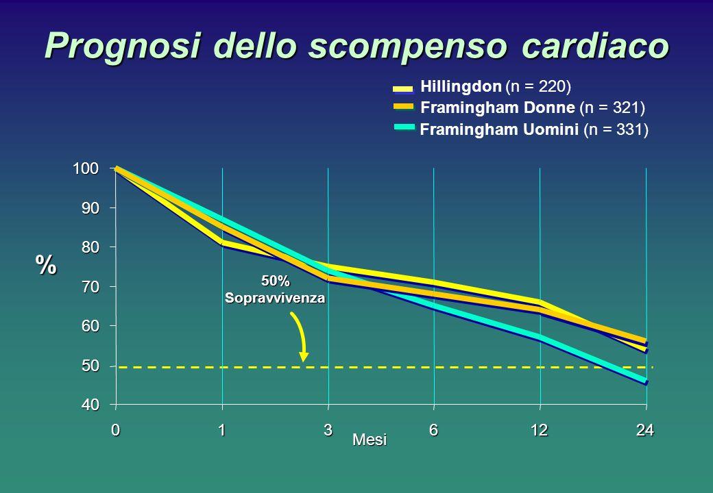 Prognosi dello scompenso cardiaco Framingham Uomini (n = 331) Hillingdon (n = 220) Framingham Donne (n = 321) 100 40 50 60 70 80 90 01361224 Mesi 50%S