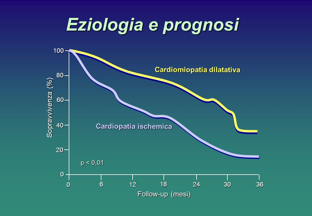 Eziologia e prognosi 10080 60 40 20 0 0 6 12 18 24 30 36 Sopravvivenza (%) Follow-up (mesi) Cardiomiopatia dilatativa Cardiopatia ischemica p < 0,01