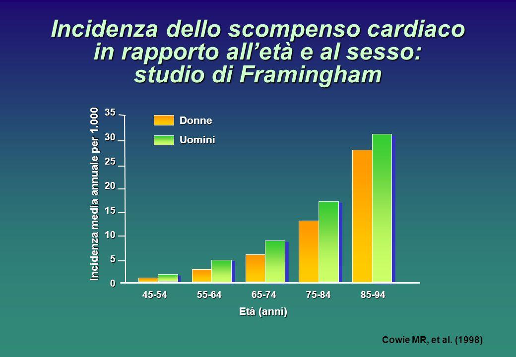 Incidenza dello scompenso cardiaco in rapporto alletà e al sesso: studio di Framingham Incidenza media annuale per 1.000 DonneUomini 45-54 55-64 65-74 75-84 85-94 35 30 25 20 15 10 5 0 Età (anni) Cowie MR, et al.