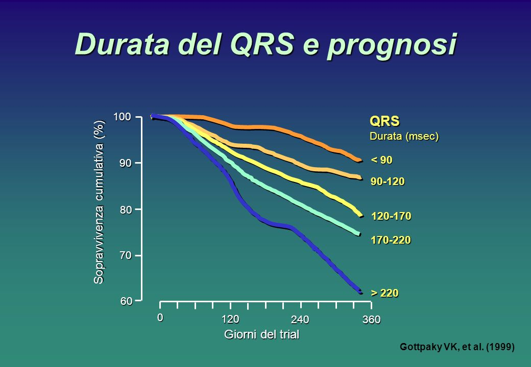 Durata del QRS e prognosi Gottpaky VK, et al. (1999) 0 120 Giorni del trial 240 360 Sopravvivenza cumulativa (%) 10090 80 70 60 QRS Durata (msec) 90-1