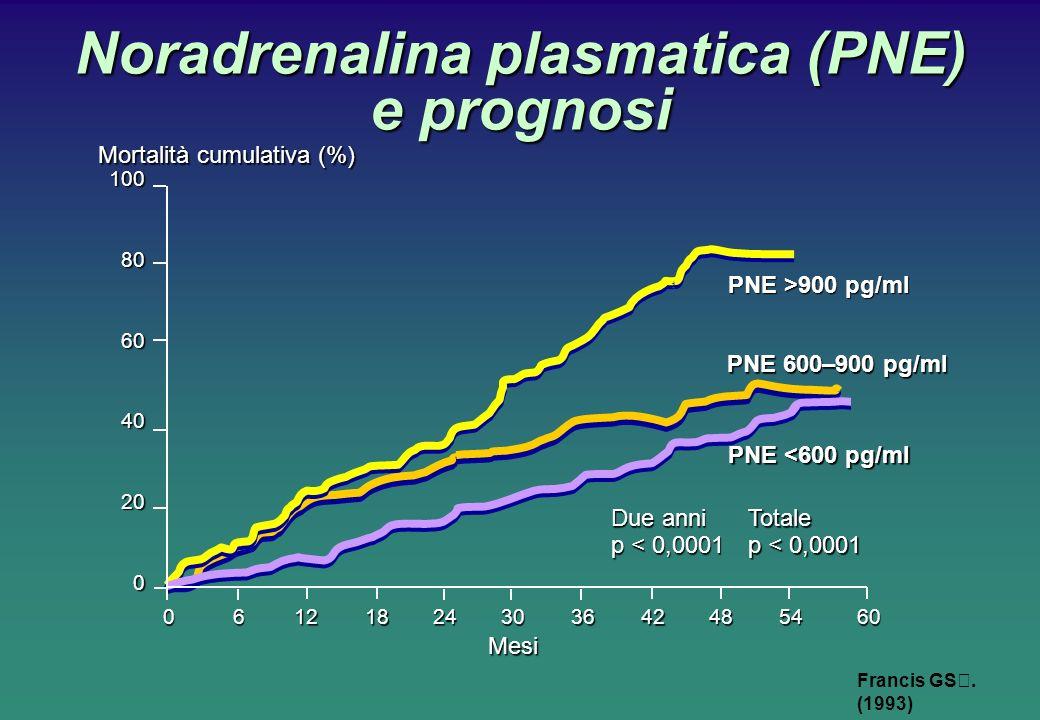 Noradrenalina plasmatica (PNE) e prognosi Francis GS. (1993) Mortalità cumulativa (%) 0183042 60 60 Mesi 10080604020061224364854 PNE >900 pg/ml PNE 60