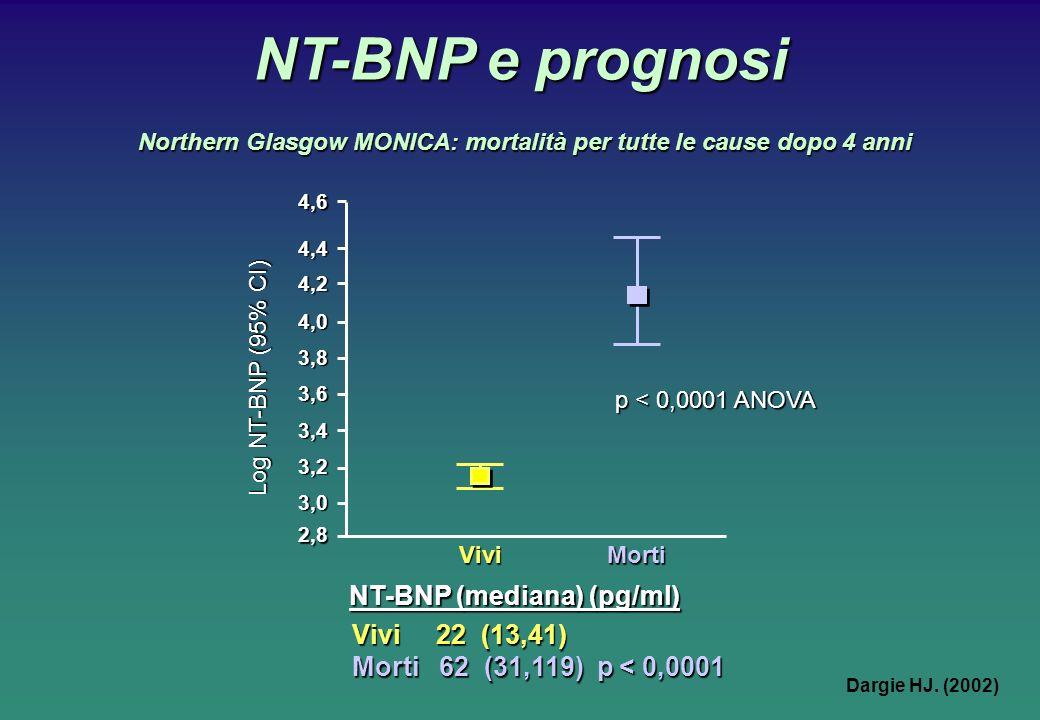 NT-BNP e prognosi p < 0,0001 ANOVA 4,6 NT-BNP (mediana) (pg/ml) Vivi 22 (13,41) Morti 62 (31,119) p < 0,0001 4,4 4,2 4,0 3,8 3,6 3,4 3,2 3,0 ViviMorti Log NT-BNP (95% CI) 2,8 Northern Glasgow MONICA: mortalità per tutte le cause dopo 4 anni Dargie HJ.