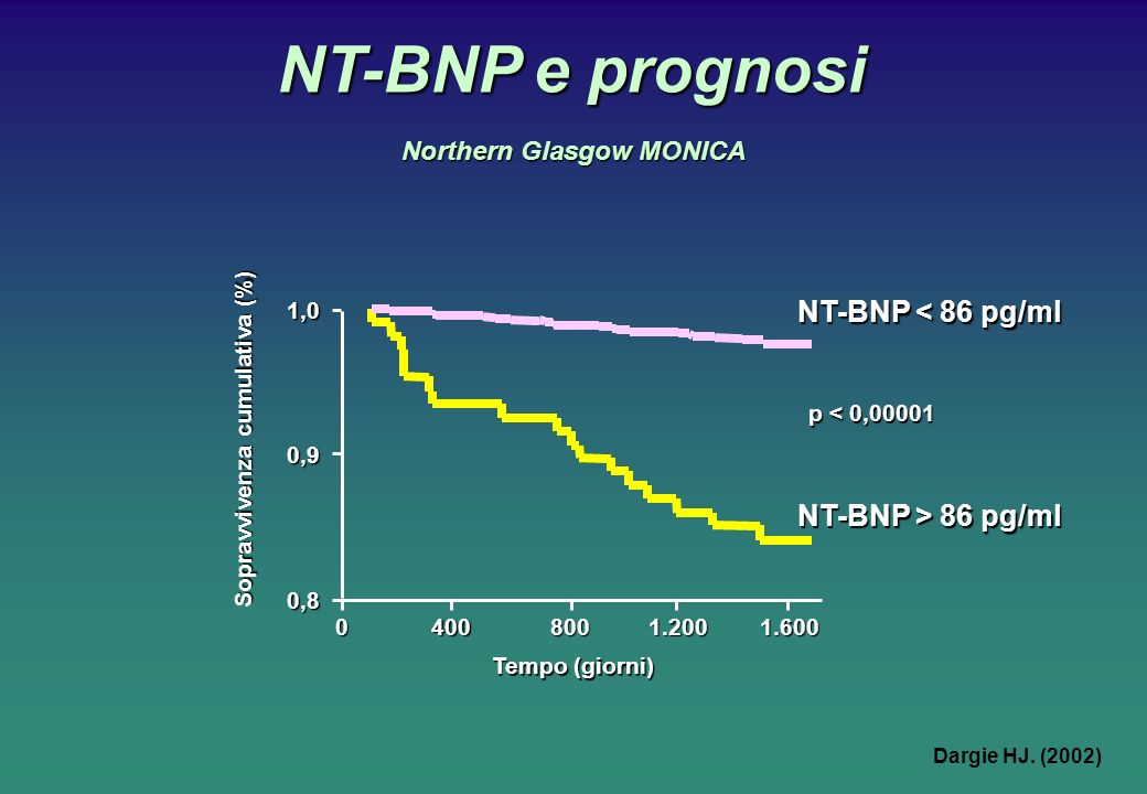 NT-BNP e prognosi NT-BNP < 86 pg/ml NT-BNP > 86 pg/ml Tempo (giorni) 1.6001.2008004000 Sopravvivenza cumulativa (%) 1,0 0,9 0,8 p < 0,00001 Northern Glasgow MONICA Dargie HJ.