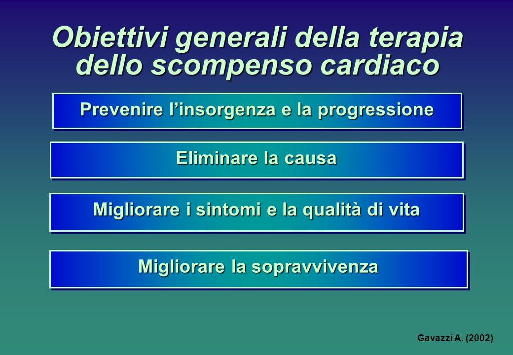 Obiettivi generali della terapia dello scompenso cardiaco Eliminare la causa Migliorare la sopravvivenza Prevenire linsorgenza e la progressione Migli