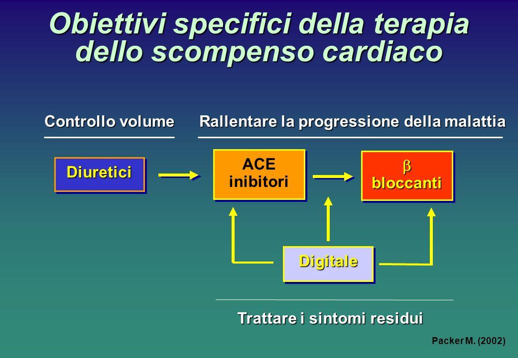 Rallentare la progressione della malattia Obiettivi specifici della terapia dello scompenso cardiaco ACE inibitori ACE inibitori DigitaleDigitale DiureticiDiuretici Trattare i sintomi residui bloccantibloccanti Controllo volume Packer M.