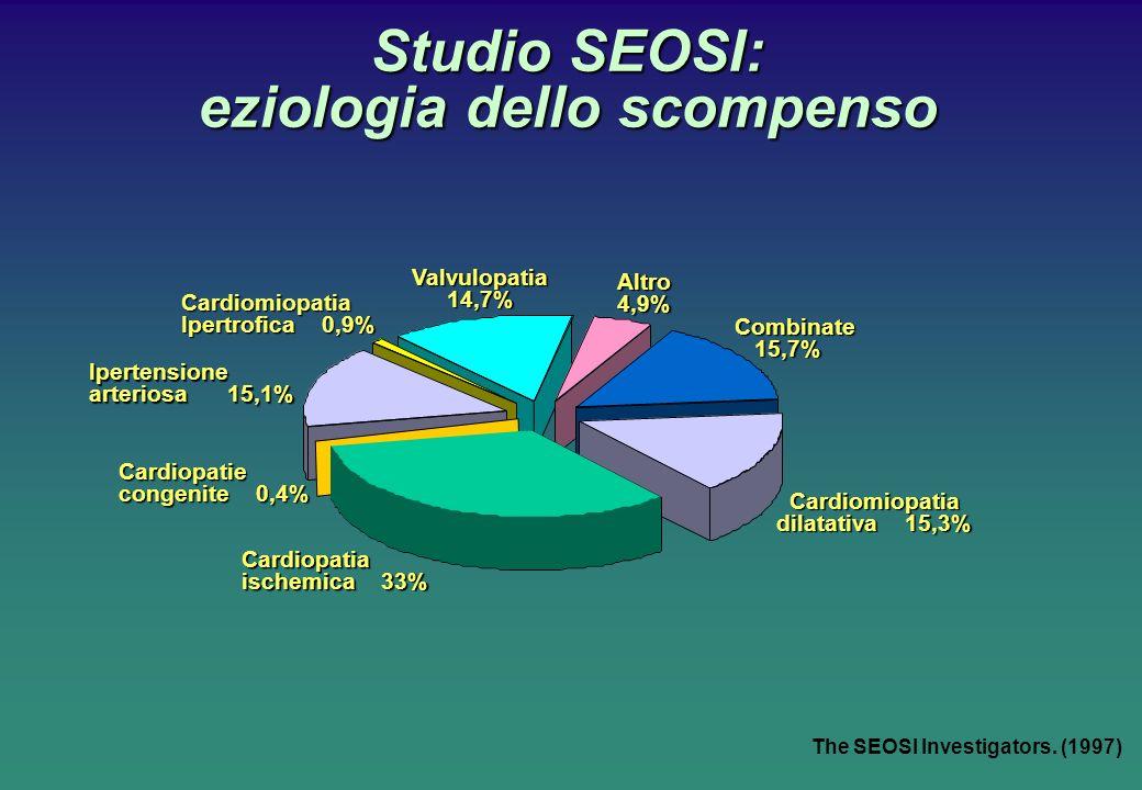 The SEOSI Investigators. (1997) Studio SEOSI: eziologia dello scompenso Cardiomiopatia Ipertrofica 0,9% Ipertensione arteriosa 15,1% Cardiopatie conge