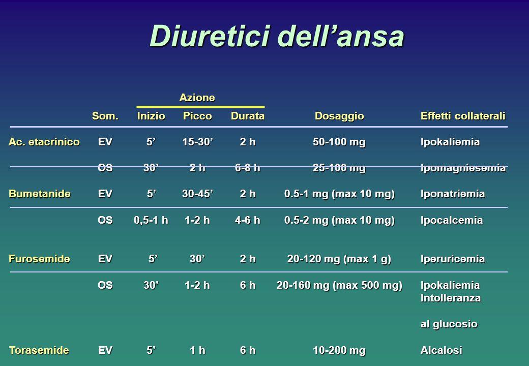 Diuretici dellansa Azione Som.InizioPiccoDurataDosaggioEffetti collaterali Ac. etacrinicoEV515-302 h50-100 mgIpokaliemia OS302 h6-8 h25-100 mgIpomagni