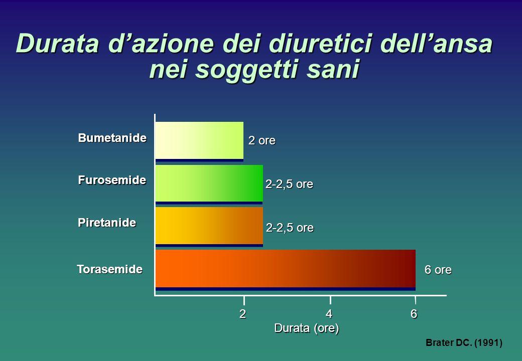 Durata dazione dei diuretici dellansa nei soggetti sani Brater DC. (1991) 2 4 6 Torasemide Piretanide 2-2,5 ore Furosemide Bumetanide 2 ore Durata (or