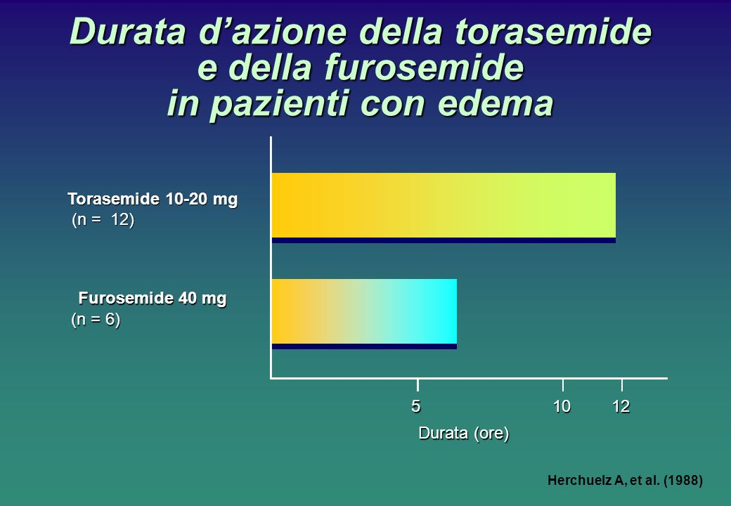 Durata dazione della torasemide e della furosemide in pazienti con edema Herchuelz A, et al. (1988) 51012 Torasemide 10-20 mg (n = 12) Furosemide 40 m
