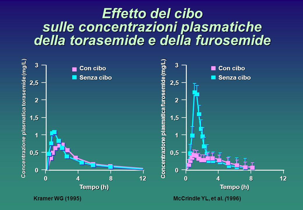 Effetto del cibo sulle concentrazioni plasmatiche della torasemide e della furosemide McCrindle YL, et al. (1996) Concentrazione plasmatica torasemide