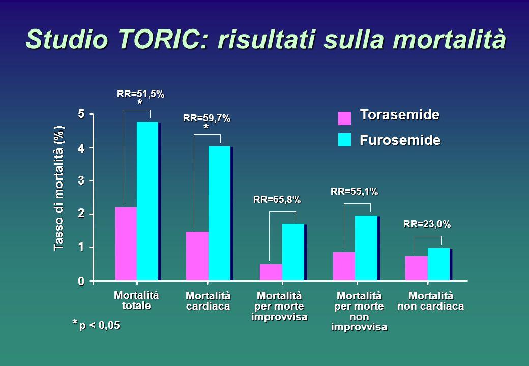 Studio TORIC: risultati sulla mortalità Tasso di mortalità (%) 3 0 1 2 4 MortalitàcardiacaMortalità per morte improvvisaRR=51,5% * p < 0,05 5 TorasemideFurosemide MortalitàtotaleMortalità per morte nonimprovvisaMortalità non cardiaca RR=59,7% RR=65,8% RR=55,1% RR=23,0% * *