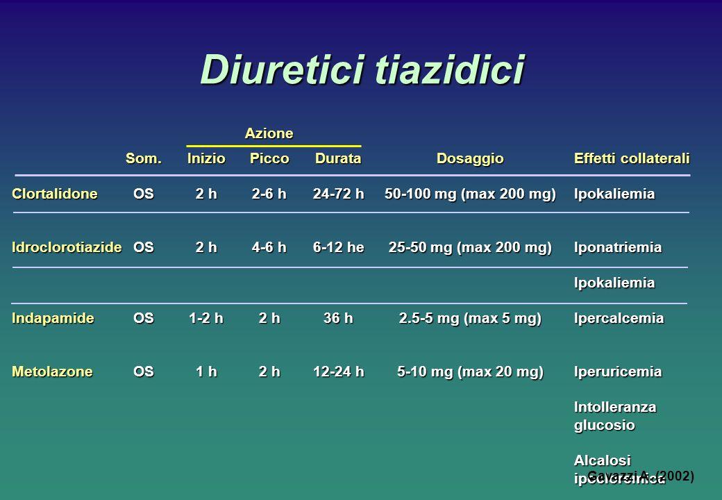 Diuretici tiazidici Azione Som.InizioPiccoDurataDosaggioEffetti collaterali ClortalidoneOS2 h2-6 h24-72 h50-100 mg (max 200 mg) Ipokaliemia IdroclorotiazideOS2 h4-6 h6-12 he25-50 mg (max 200 mg) Iponatriemia Ipokaliemia IndapamideOS1-2 h2 h36 h2.5-5 mg (max 5 mg) Ipercalcemia MetolazoneOS1 h2 h12-24 h5-10 mg (max 20 mg) Iperuricemia Intolleranza glucosio Alcalosi ipocloremica Ipercolesterolemia Gavazzi A.