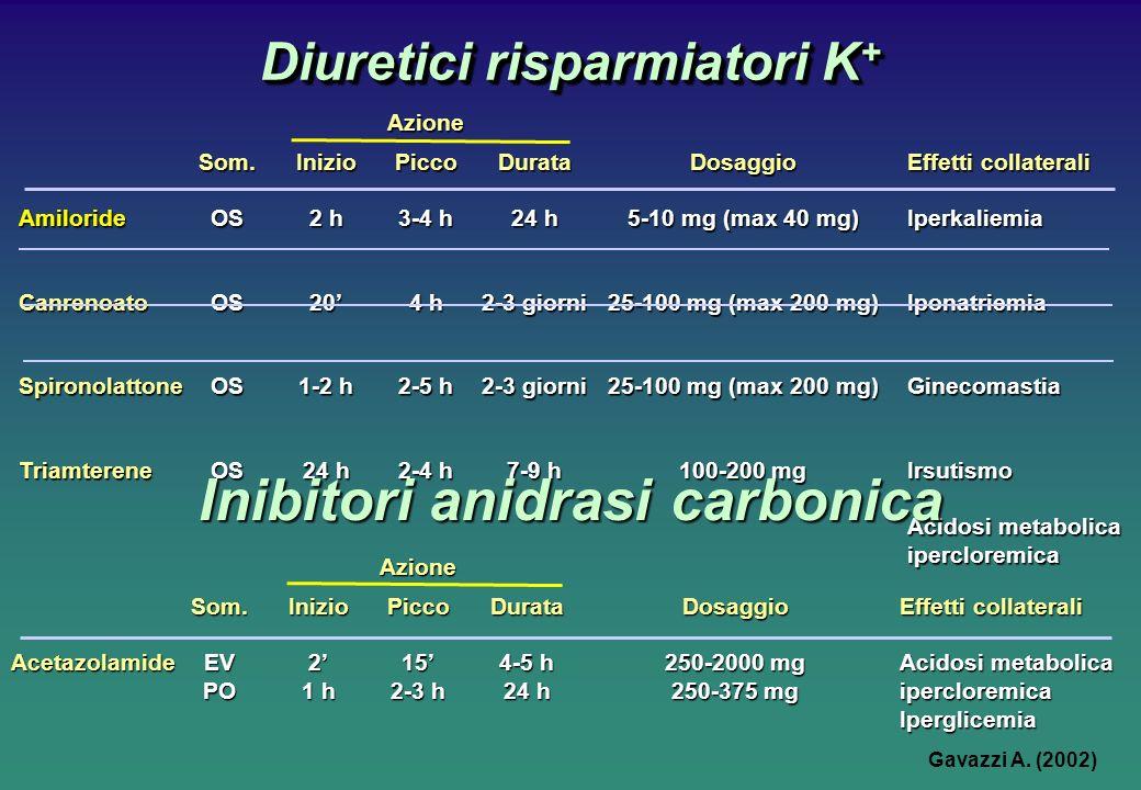 Diuretici risparmiatori K + Azione Som.InizioPiccoDurataDosaggioEffetti collaterali AmilorideOS2 h3-4 h24 h5-10 mg (max 40 mg) Iperkaliemia CanrenoatoOS204 h2-3 giorni25-100 mg (max 200 mg) Iponatriemia SpironolattoneOS1-2 h2-5 h2-3 giorni25-100 mg (max 200 mg)Ginecomastia TriamtereneOS24 h2-4 h7-9 h100-200 mgIrsutismo Acidosi metabolica ipercloremica Inibitori anidrasi carbonica Azione Som.InizioPiccoDurataDosaggioEffetti collaterali AcetazolamideEV2154-5 h250-2000 mgAcidosi metabolica PO1 h2-3 h24 h250-375 mg ipercloremica Iperglicemia Gavazzi A.