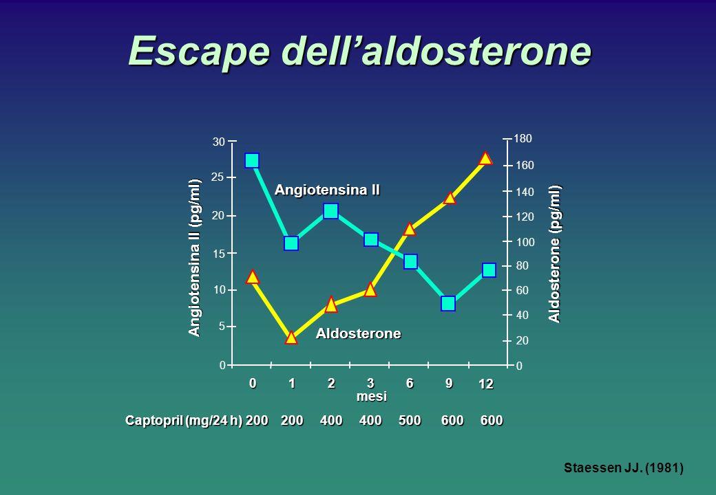 Escape dellaldosterone Staessen JJ. (1981) 012369 12 Angiotensina II (pg/ml) Aldosterone (pg/ml) mesi Angiotensina II Aldosterone Captopril (mg/24 h)