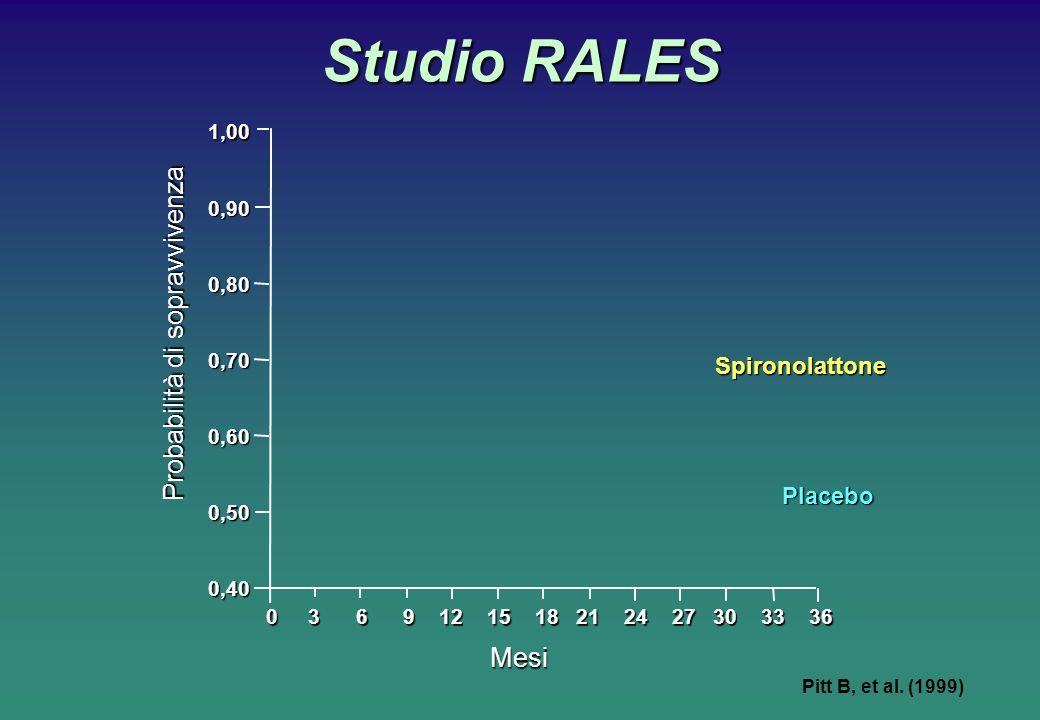 Studio RALES Pitt B, et al. (1999) Mesi 0,40 0,50 0,60 0,70 0,80 0,901,00 Probabilità di sopravvivenza 0 3 6 9 12 15 18 21 24 27 30 33 36 Spironolatto