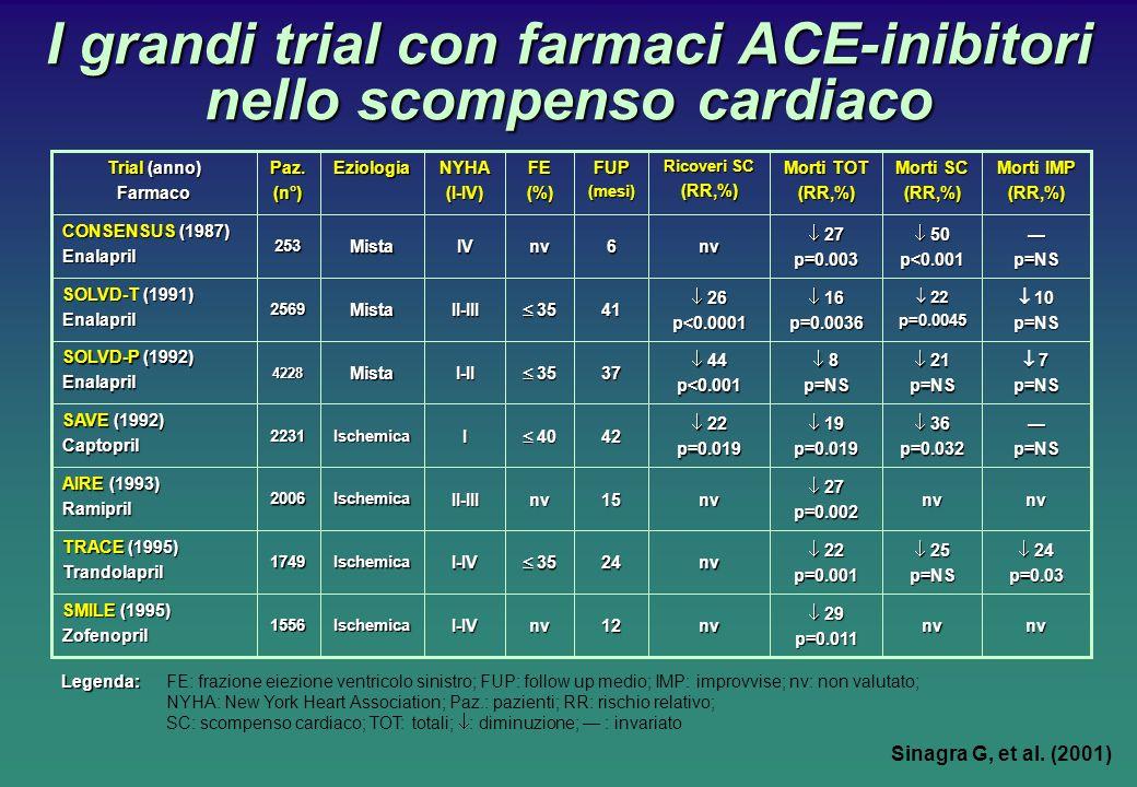 I grandi trial con farmaci ACE-inibitori nello scompenso cardiaco SMILE(1995) SMILE (1995)Zofenopril TRACE(1995) TRACE (1995)Trandolapril AIRE(1993) AIRE (1993)Ramipril SAVE(1992) SAVE (1992)Captopril SOLVD-P(1992) SOLVD-P (1992)Enalapril SOLVD-T(1991) SOLVD-T (1991)Enalapril CONSENSUS(1987) CONSENSUS (1987)Enalapril Trial(anno) Trial (anno)Farmaco 1556 1749 2006 2231 4228 2569 253 Paz.(n°) nvnv 29 29p=0.011nv12nvI-IVIschemica 24 24p=0.03 25 25p=NS 22 22p=0.001nv24 35 35I-IVIschemica nvnv 27 27p=0.002nv15nvII-IIIIschemica p=NS 36 36p=0.032 19 19p=0.019 22 22p=0.01942 40 40IIschemica 7 7p=NS 21 21p=NS 8 8p=NS 44 44p<0.00137 35 35I-IIMista 10 10p=NS 22 22p=0.0045 16 16p=0.0036 26 26p<0.000141 35 35II-IIIMista p=NS 50 50p<0.001 27 27p=0.003nv6nvIVMista Morti IMP (RR,%) Morti SC (RR,%) Morti TOT (RR,%) Ricoveri SC (RR,%)FUP(mesi)FE(%)NYHA(I-IV)Eziologia Legenda: Legenda:FE: frazione eiezione ventricolo sinistro; FUP: follow up medio; IMP: improvvise; nv: non valutato; NYHA: New York Heart Association; Paz.: pazienti; RR: rischio relativo; SC: scompenso cardiaco; TOT: totali; : diminuzione; : invariato Sinagra G, et al.