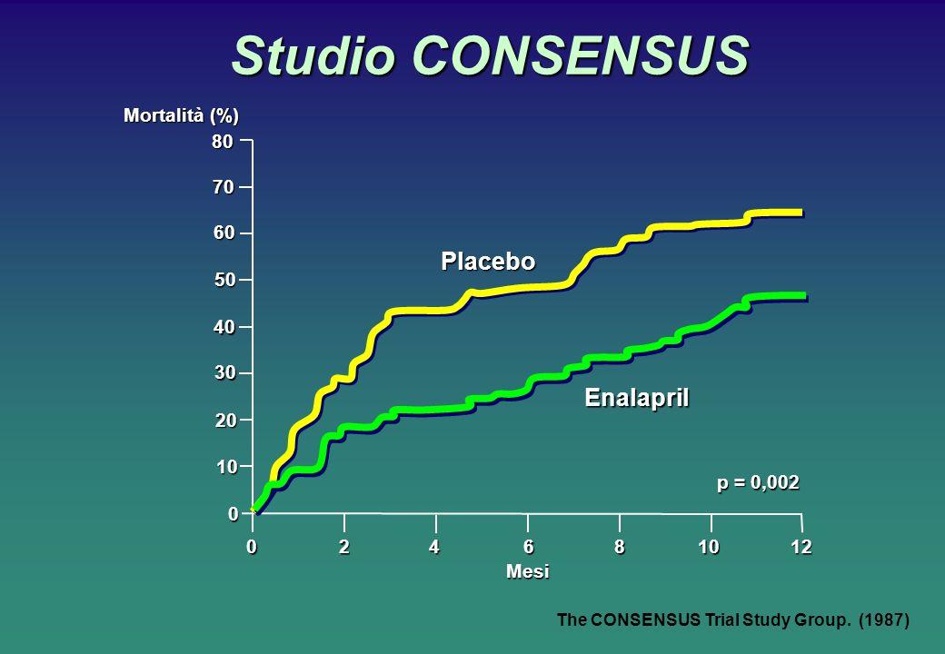 Studio CONSENSUS Studio CONSENSUS Mortalità (%) Mesi Placebo Enalapril p = 0,002 80 0 70 60 50 40 30 20 10 0 24681012 The CONSENSUS Trial Study Group.