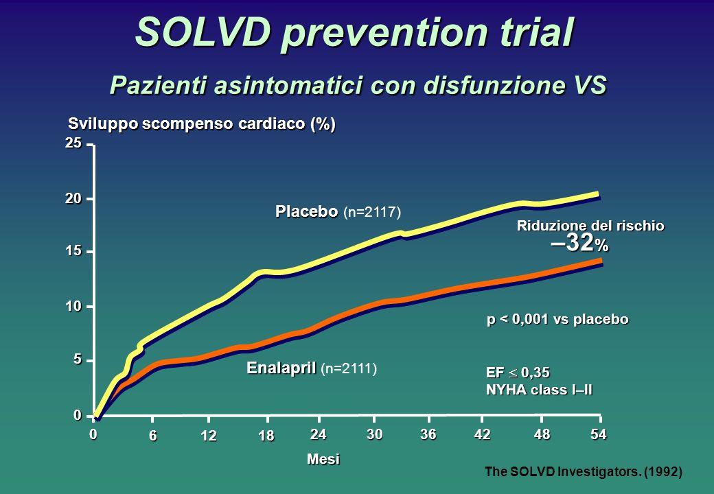 SOLVD prevention trial Pazienti asintomatici con disfunzione VS The SOLVD Investigators. (1992) p < 0,001 vs placebo Placebo Placebo (n=2117) –32 % En