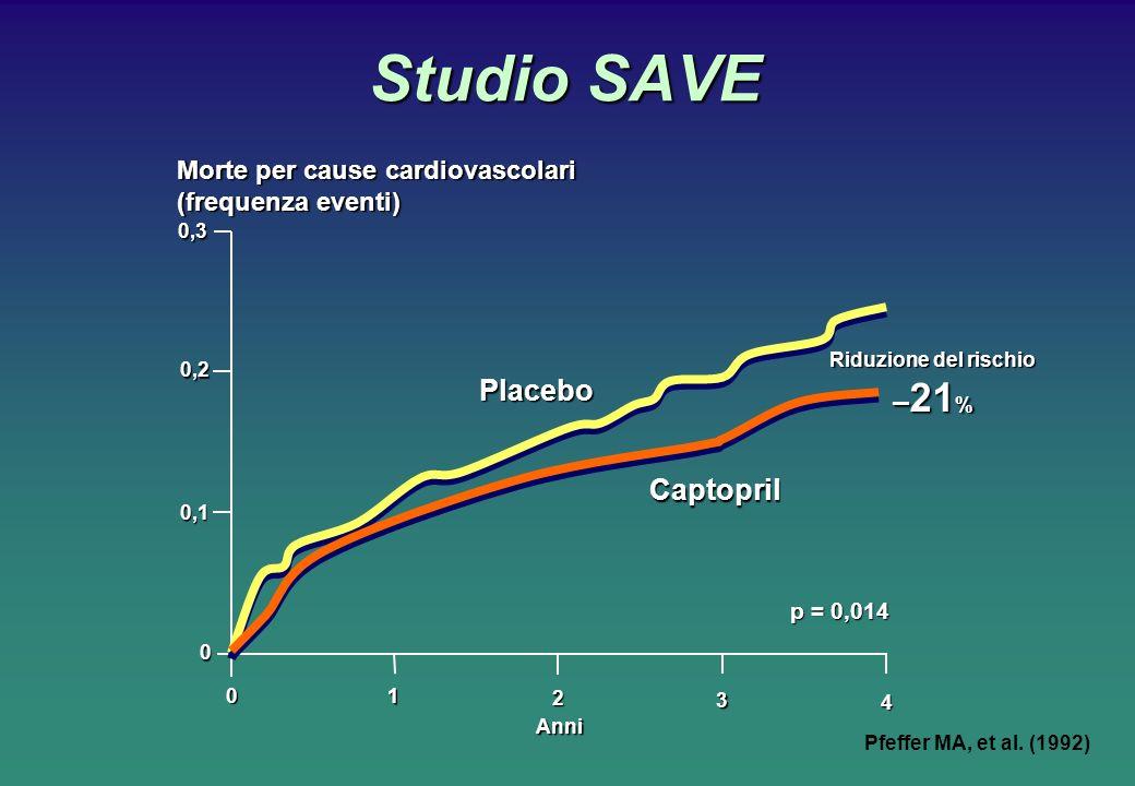 Studio SAVE Riduzione del rischio – 21 % p = 0,014 Placebo Captopril Anni Morte per cause cardiovascolari (frequenza eventi) 0,3 0 0,2 0,1 0 1 2 3 4 P