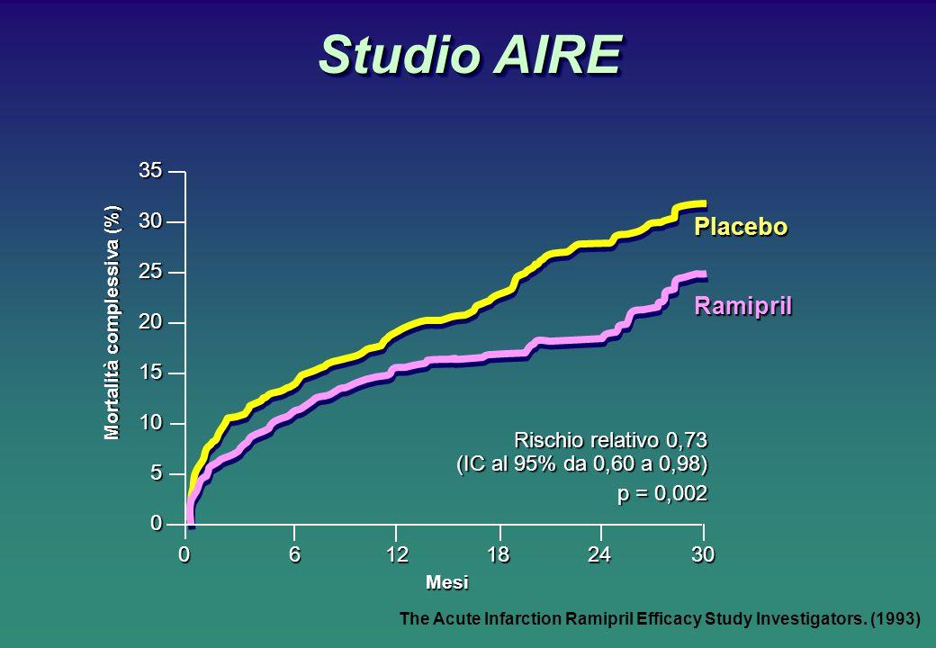 Studio AIRE Placebo Ramipril3520 30 15 25 10 0 5 0612182430 Mesi Rischio relativo 0,73 (IC al 95% da 0,60 a 0,98) p = 0,002 Mortalità complessiva (%) The Acute Infarction Ramipril Efficacy Study Investigators.
