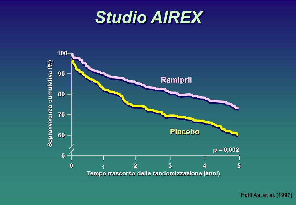 100 90 80 70 60 0 0 1 2345 Tempo trascorso dalla randomizzazione (anni) Sopravvivenza cumulativa (%) Ramipril Placebo p = 0,002 Studio AIREX Halli As, et al.
