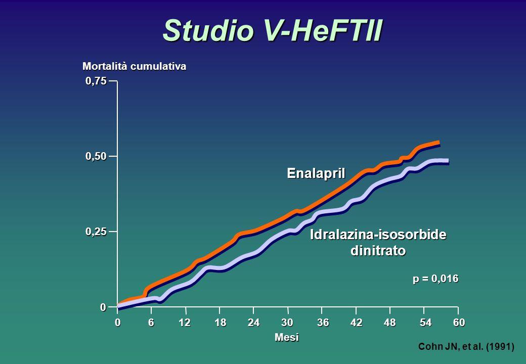Studio V-HeFTII Studio V-HeFTII 0 6 12 18 24 30 36 42 48 54 60 Mortalità cumulativa Mesi 0,75 0,50 0,25 0 p = 0,016 Enalapril Idralazina-isosorbide dinitrato Cohn JN, et al.