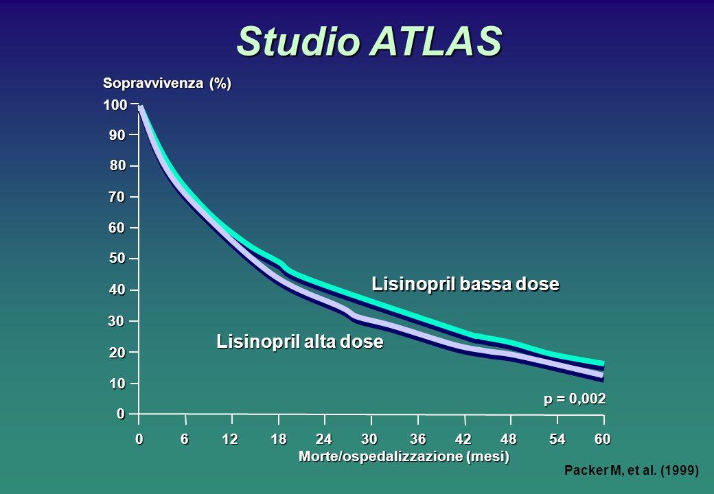 Studio ATLAS Studio ATLAS Sopravvivenza (%) 0 6 12 18 24 30 36 42 48 54 60 Morte/ospedalizzazione (mesi) Lisinopril alta dose Lisinopril bassa dose p = 0,002 10090 80 70 60 50 40 30 20 10 0 Packer M, et al.