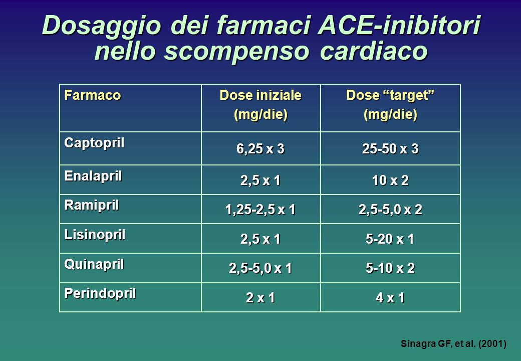 4 x 1 5-10 x 2 5-20 x 1 2,5-5,0 x 2 10 x 2 25-50 x 3 Dose target (mg/die) 2 x 1 Perindopril 2,5-5,0 x 1 Quinapril 2,5 x 1 Lisinopril 1,25-2,5 x 1 Ramipril 2,5 x 1 Enalapril 6,25 x 3 Captopril Dose iniziale (mg/die)Farmaco Dosaggio dei farmaci ACE-inibitori nello scompenso cardiaco Sinagra GF, et al.