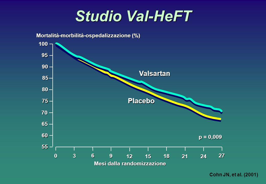 Studio Val-HeFT Cohn JN, et al. (2001) Mesi dalla randomizzazione Mortalità-morbilità-ospedalizzazione (%) 100 0 p = 0,009 Valsartan Placebo 3 6 9 12