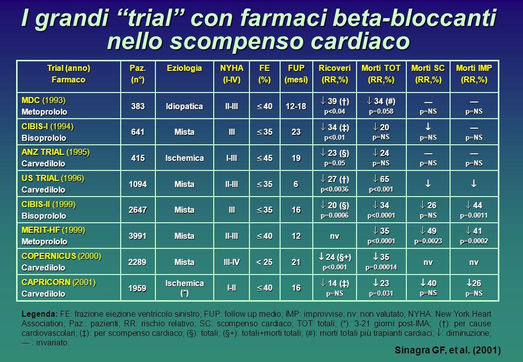 Morti IMP (RR,%) Morti SC (RR,%) Morti TOT (RR,%)Ricoveri(RR,%) FUP(mesi) FE(%)NYHA(I-IV)Eziologia Paz.(n°) I grandi trial con farmaci beta-bloccanti