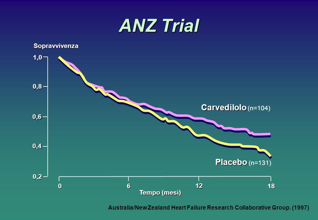 ANZ Trial Australia/New Zealand Heart Failure Research Collaborative Group. (1997)Sopravvivenza06 12 18 Tempo (mesi) Carvedilolo Carvedilolo (n=104) P