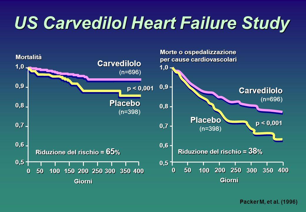US Carvedilol Heart Failure Study Packer M, et al. (1996) Carvedilolo (n=696) Placebo (n=398) Mortalità Giorni 050100150200250300350400 1,0 0,9 0,9 0,