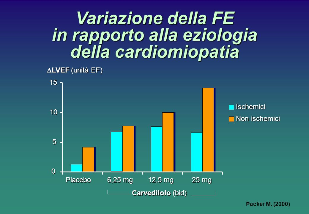 Variazione della FE in rapporto alla eziologia della cardiomiopatia 0 5 10 15 Ischemici Non ischemici Placebo Carvedilolo (bid) 6,25 mg 12,5 mg 25 mg LVEF (unità EF) LVEF (unità EF) Packer M.