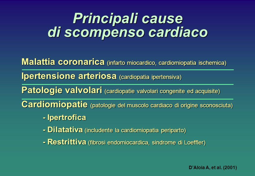 Principali cause di scompenso cardiaco Malattia coronarica (infarto miocardico, cardiomiopatia ischemica) Malattia coronarica (infarto miocardico, cardiomiopatia ischemica) Ipertensione arteriosa (cardiopatia ipertensiva) Ipertensione arteriosa (cardiopatia ipertensiva) Patologie valvolari (cardiopatie valvolari congenite ed acquisite) Patologie valvolari (cardiopatie valvolari congenite ed acquisite) Cardiomiopatie (patologie del muscolo cardiaco di origine sconosciuta) Cardiomiopatie (patologie del muscolo cardiaco di origine sconosciuta) - Ipertrofica - Dilatativa (includente la cardiomiopatia periparto) - Restrittiva (fibrosi endomiocardica, sindrome di Loeffler) DAloia A, et al.