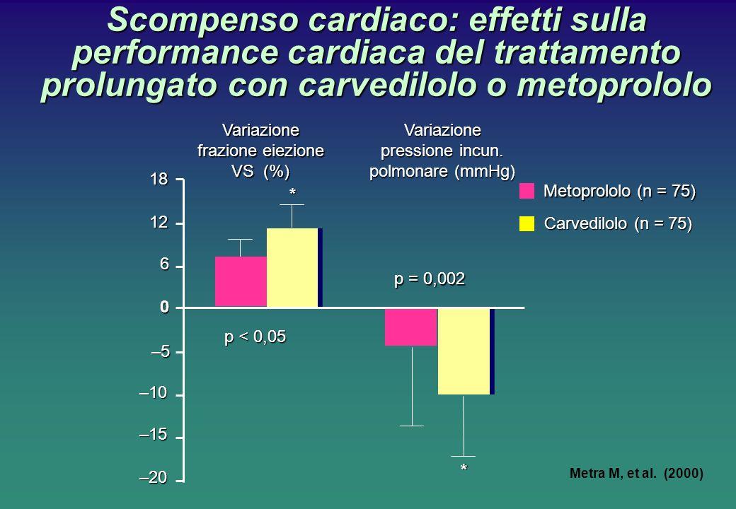 Scompenso cardiaco: effetti sulla performance cardiaca del trattamento prolungato con carvedilolo o metoprololo Metra M, et al. (2000) –20 –15 –10 –5