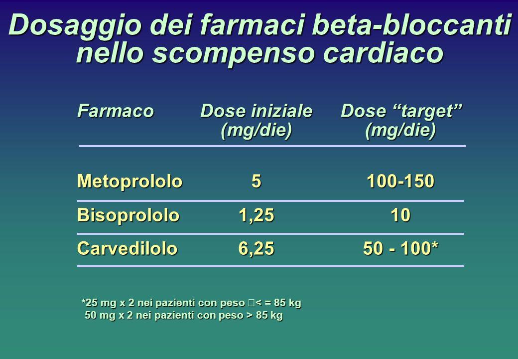 Dosaggio dei farmaci beta-bloccanti nello scompenso cardiaco FarmacoDose inizialeDose target (mg/die) (mg/die) Metoprololo 5 100-150 Bisoprololo 1,25 10 Carvedilolo 6,25 50 - 100* *25 mg x 2 nei pazienti con peso < = 85 kg 50 mg x 2 nei pazienti con peso > 85 kg 50 mg x 2 nei pazienti con peso > 85 kg