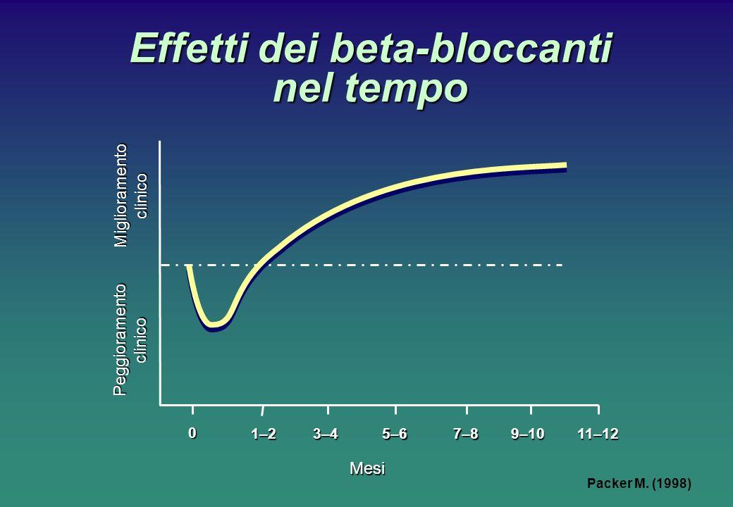 Effetti dei beta-bloccanti nel tempo 0 Peggioramentoclinico 1–23–45–67–89–1011–12 Mesi Miglioramentoclinico Packer M.