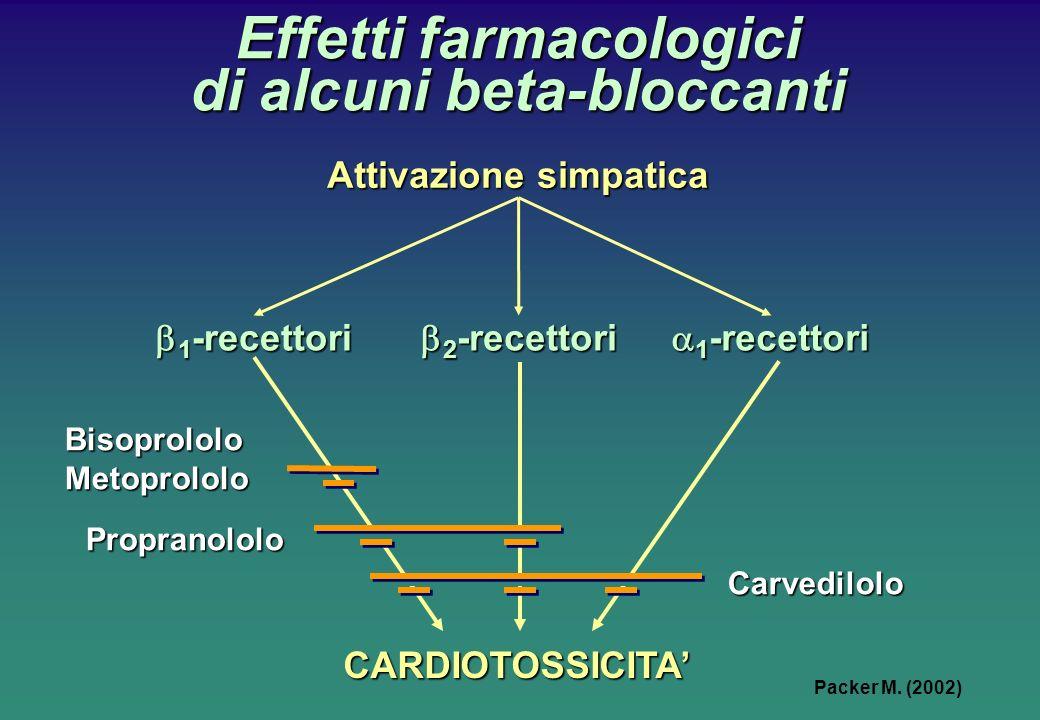 Effetti farmacologici di alcuni beta-bloccanti 1 -recettori 1 -recettori CARDIOTOSSICITA 2 -recettori 2 -recettori Attivazione simpatica BisoprololoMetoprololo Propranololo Carvedilolo Packer M.