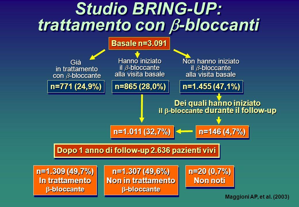 Studio BRING-UP: trattamento con -bloccanti Basale n=3.091 Già in trattamento con -bloccante Hanno iniziato il -bloccante alla visita basale Non hanno iniziato il -bloccante alla visita basale n=771 (24,9%) n=865 (28,0%) n=1.455 (47,1%) Dei quali hanno iniziato il -bloccante durante il follow-up n=146 (4,7%) n=1.011 (32,7%) Dopo 1 anno di follow-up 2.636 pazienti vivi n=1.309 (49,7%) In trattamento -bloccante -bloccante n=1.309 (49,7%) In trattamento -bloccante -bloccante n=1.307 (49,6%) Non in trattamento -bloccante -bloccante n=1.307 (49,6%) Non in trattamento -bloccante -bloccante n=20 (0,7%) Non noti n=20 (0,7%) Non noti Maggioni AP, et al.