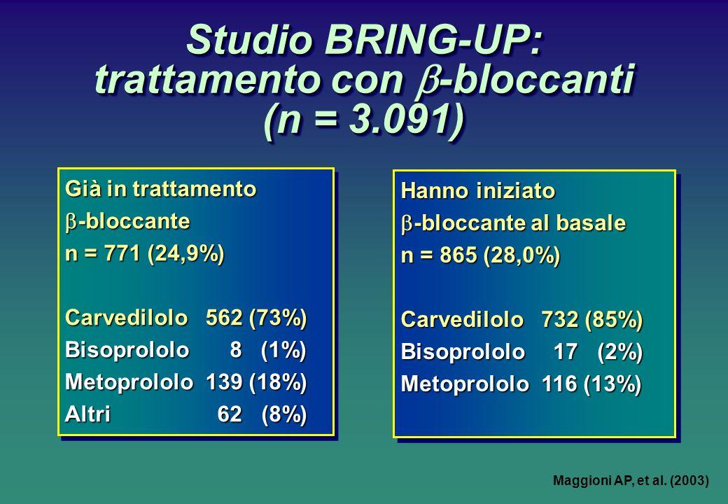 Già in trattamento -bloccante -bloccante n = 771 (24,9%) Carvedilolo 562 (73%) Bisoprololo 8 (1%) Metoprololo 139 (18%) Altri 62 (8%) Già in trattamento -bloccante -bloccante n = 771 (24,9%) Carvedilolo 562 (73%) Bisoprololo 8 (1%) Metoprololo 139 (18%) Altri 62 (8%) Hanno iniziato -bloccante al basale -bloccante al basale n = 865 (28,0%) Carvedilolo 732 (85%) Bisoprololo 17 (2%) Metoprololo 116 (13%) Hanno iniziato -bloccante al basale -bloccante al basale n = 865 (28,0%) Carvedilolo 732 (85%) Bisoprololo 17 (2%) Metoprololo 116 (13%) Studio BRING-UP: trattamento con -bloccanti (n = 3.091) Maggioni AP, et al.