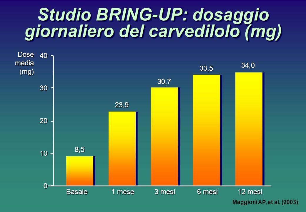 Studio BRING-UP: dosaggio giornaliero del carvedilolo (mg) Basale 1 mese 3 mesi 12 mesi 6 mesi Dosemedia(mg)0 10 20 30 40 23,9 8,5 30,7 33,5 34,0 Magg