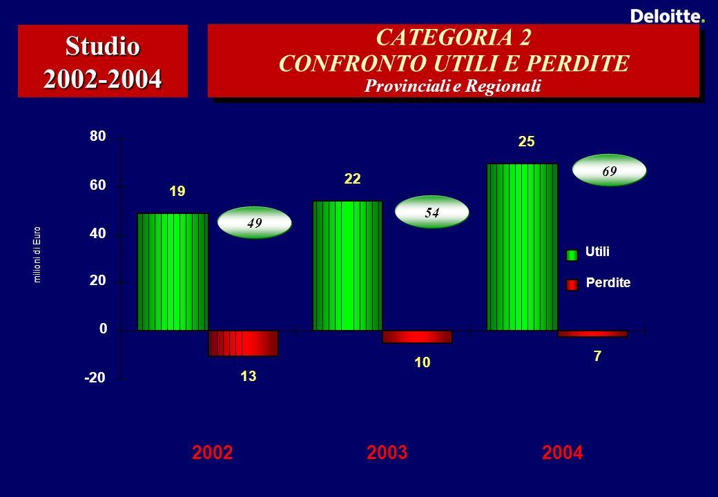 CATEGORIA 2 CONFRONTO UTILI E PERDITE Provinciali e Regionali Studio 2002-2004 49 54 69 25 22 19 7 10 13 -20 0 20 40 60 80 200220032004 Utili Perdite milioni di Euro